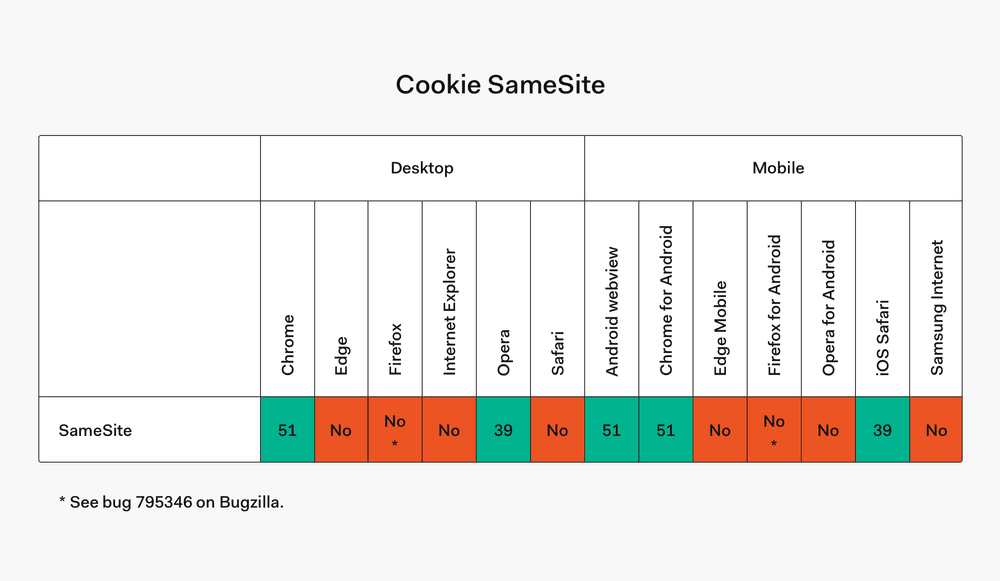 Cookie SameSite browser compatibility table