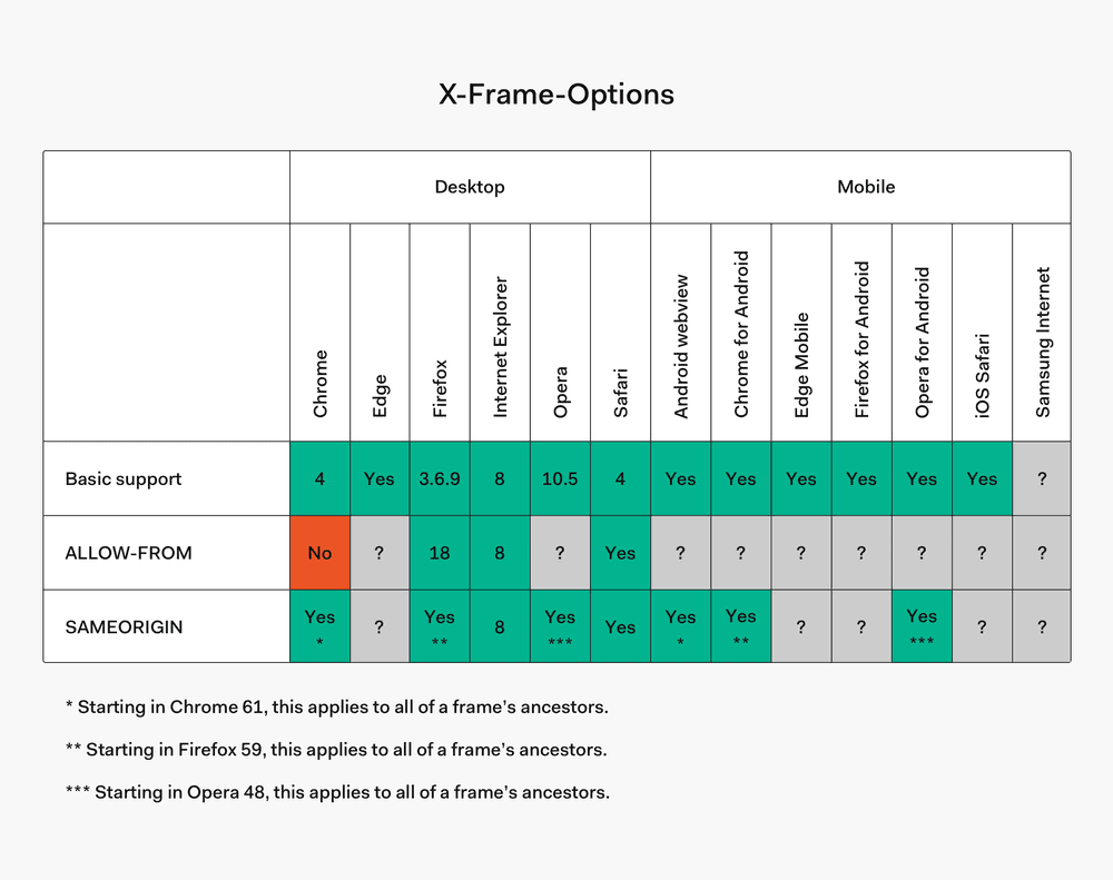 X-Frame-Options browser compatibility table