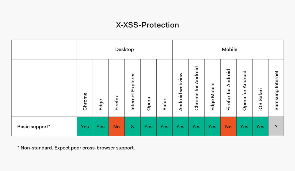 X-XSS-Protection browser compatibility table